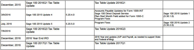 sage-100-erp-2015-update-schedule-2