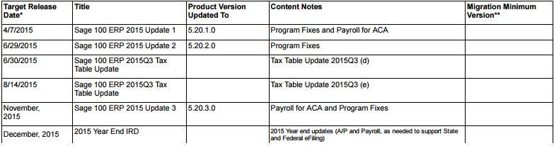 sage-100-erp-2015-update-schedule
