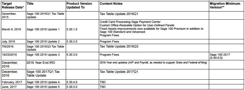 sage-100-2016-update-schedule